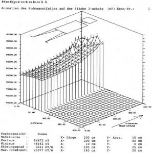 Champ géomagnétique relativement homogène 3211 nT/m lit et sommier en bois 200x80 (sans parties métalliques)